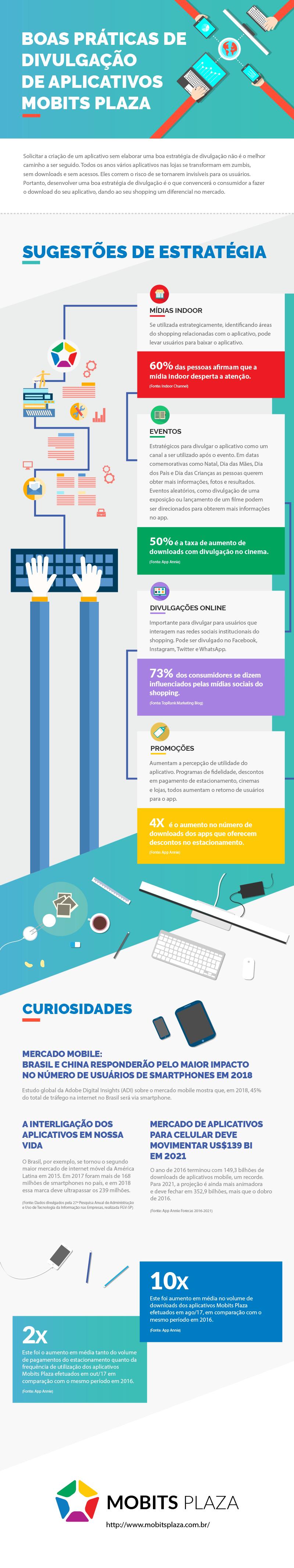 Infográfico mostra principais práticas para divulgação de aplicativos de Shoppings